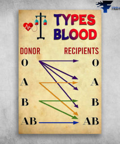 Types Blood Donor Recipients Paramedic Community