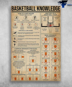 Basketball Knowledge How To Jump Higher Anatomy Of A Basketball Hoop