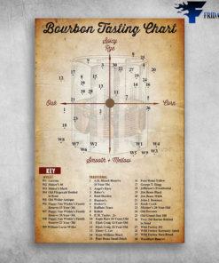 Bourbon Tasting Chart - Spicy Rye, Oak, Corn, Smooth Mellow, Larceny, Maker's 46, Maker's Mark, Old Fitzgerald Bottled In Bond